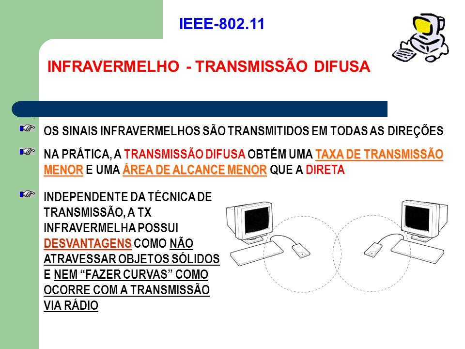 INFRAVERMELHO - TRANSMISSÃO DIFUSA