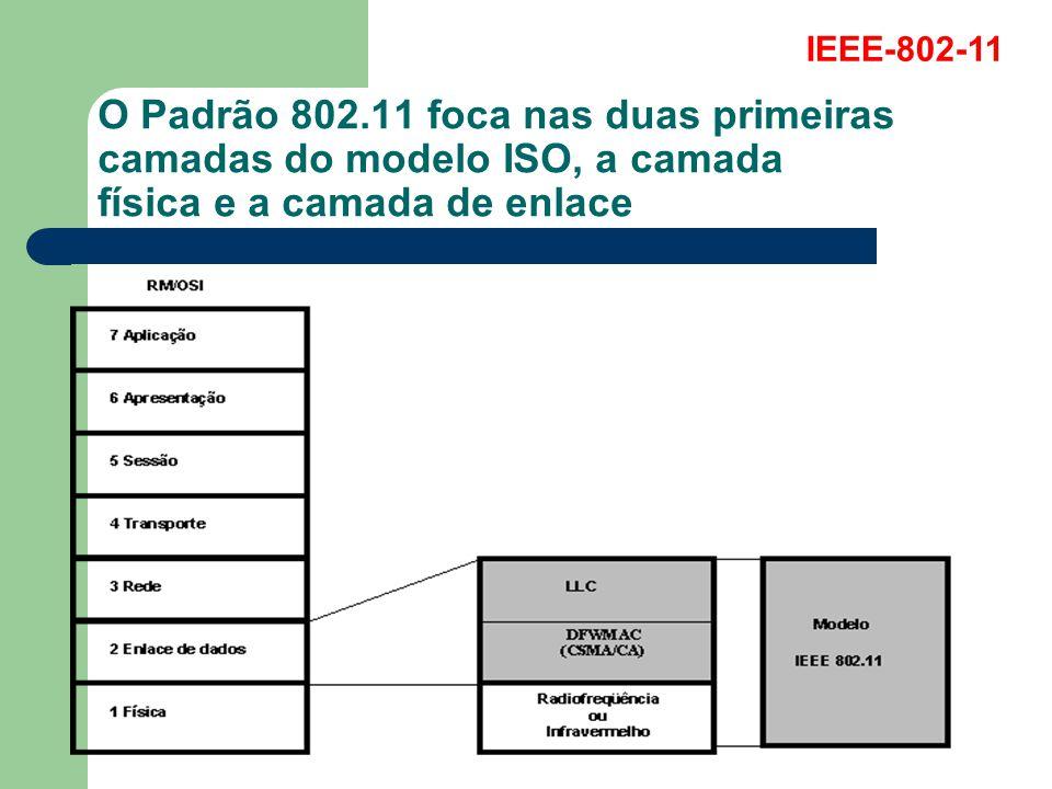 IEEE-802-11 O Padrão 802.11 foca nas duas primeiras camadas do modelo ISO, a camada física e a camada de enlace.