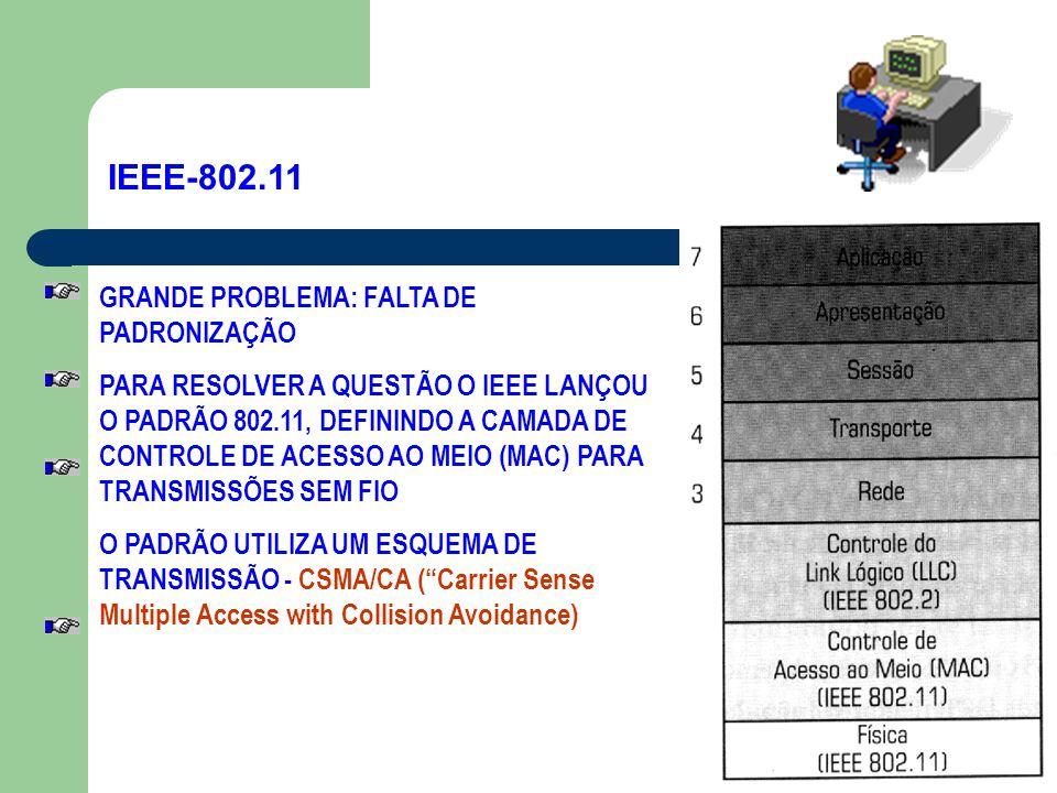 IEEE-802.11 GRANDE PROBLEMA: FALTA DE PADRONIZAÇÃO