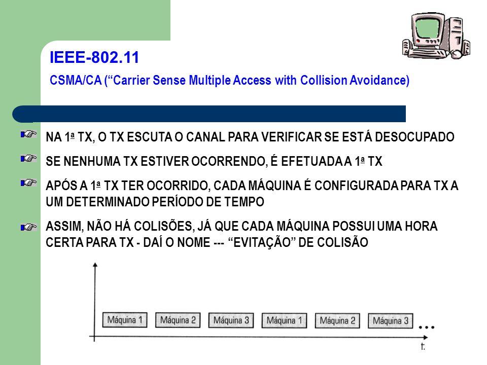IEEE-802.11 CSMA/CA ( Carrier Sense Multiple Access with Collision Avoidance) NA 1a TX, O TX ESCUTA O CANAL PARA VERIFICAR SE ESTÁ DESOCUPADO.