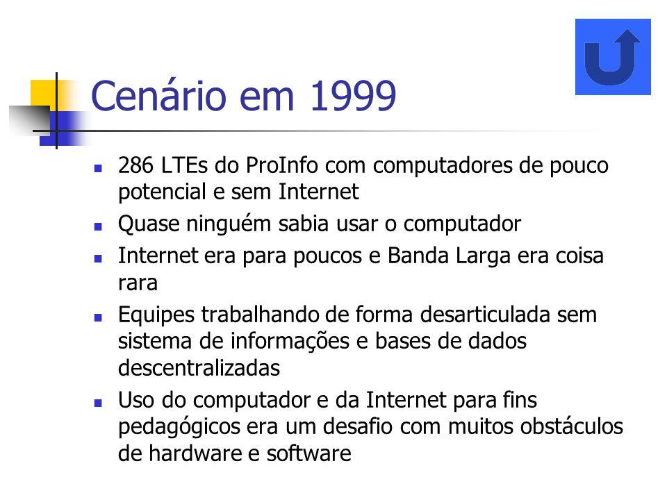 Cenário em 1999 286 LTEs do ProInfo com computadores de pouco potencial e sem Internet. Quase ninguém sabia usar o computador.