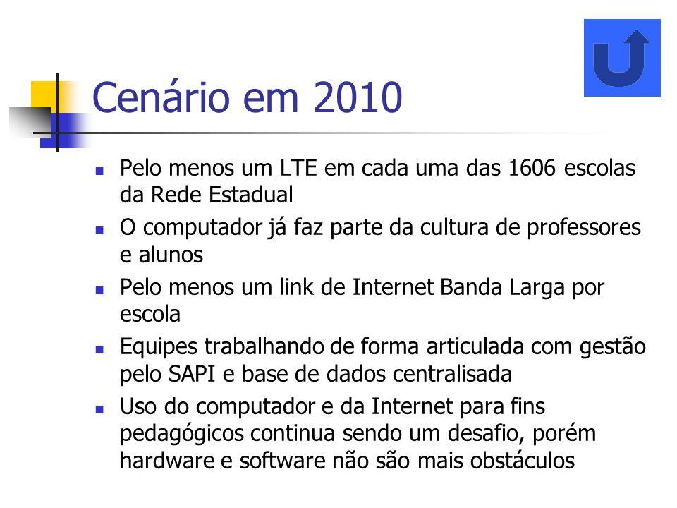 Cenário em 2010 Pelo menos um LTE em cada uma das 1606 escolas da Rede Estadual. O computador já faz parte da cultura de professores e alunos.
