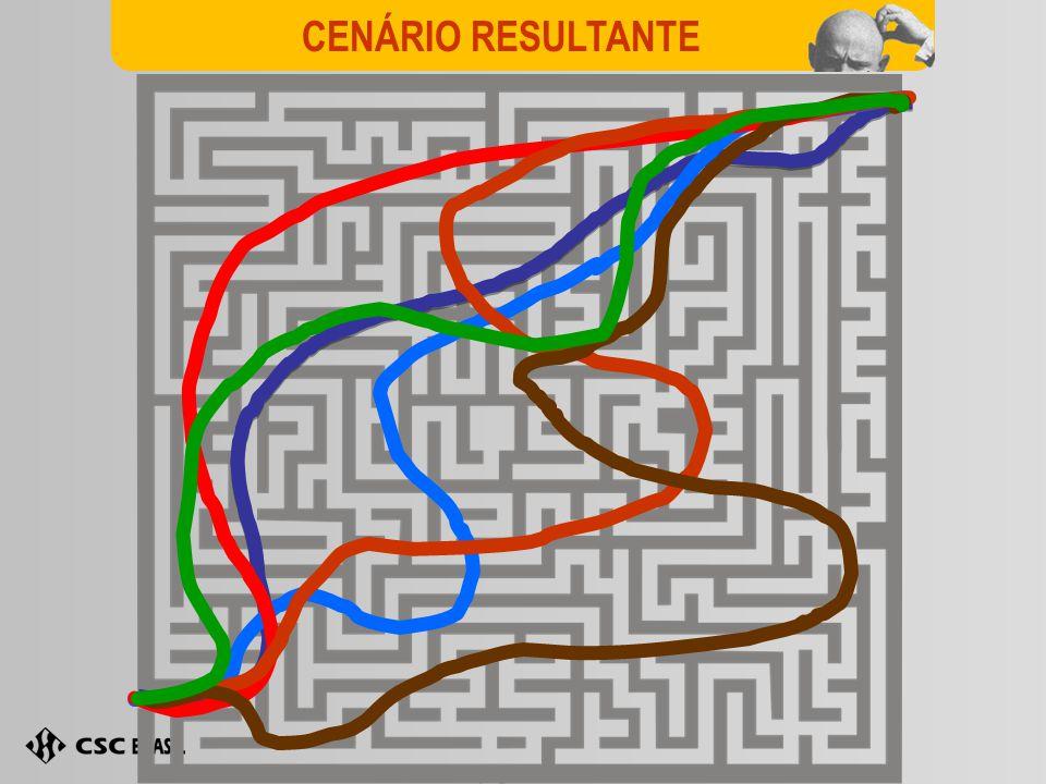 CENÁRIO RESULTANTE