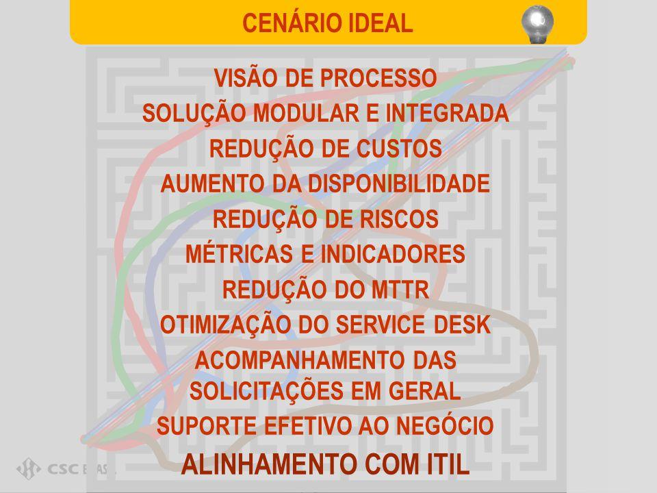 ALINHAMENTO COM ITIL CENÁRIO IDEAL VISÃO DE PROCESSO