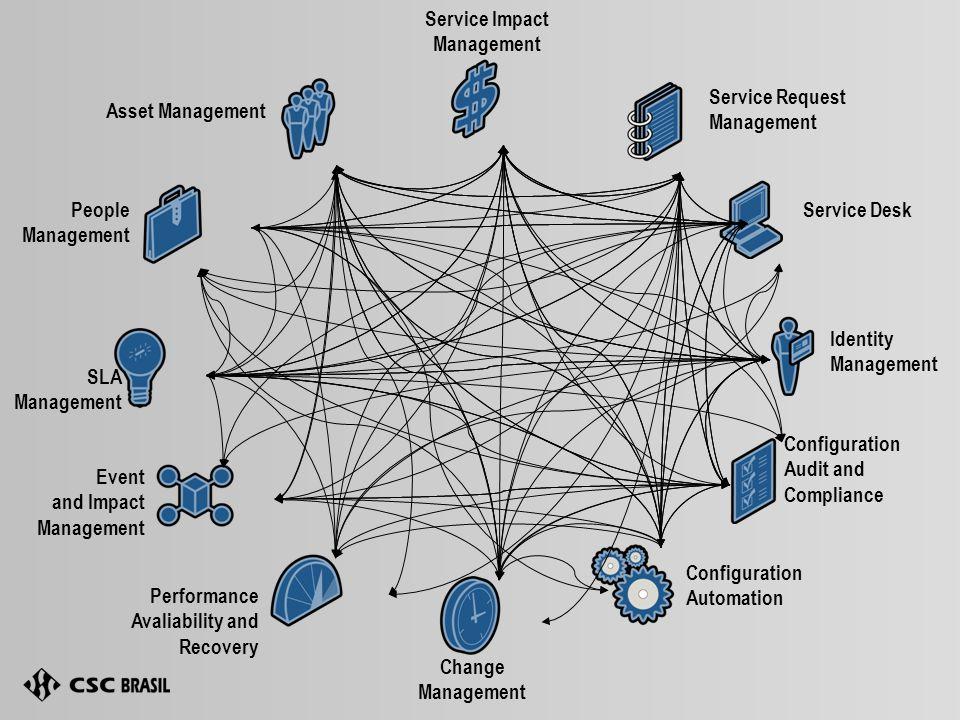 Service Impact Management