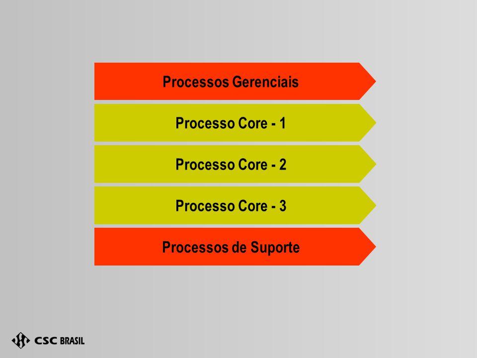 Processos Gerenciais Processo Core - 1 Processo Core - 2