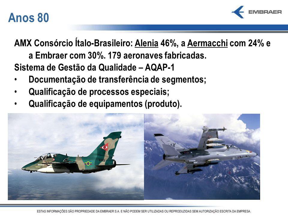 Anos 80 AMX Consórcio Ítalo-Brasileiro: Alenia 46%, a Aermacchi com 24% e a Embraer com 30%. 179 aeronaves fabricadas.