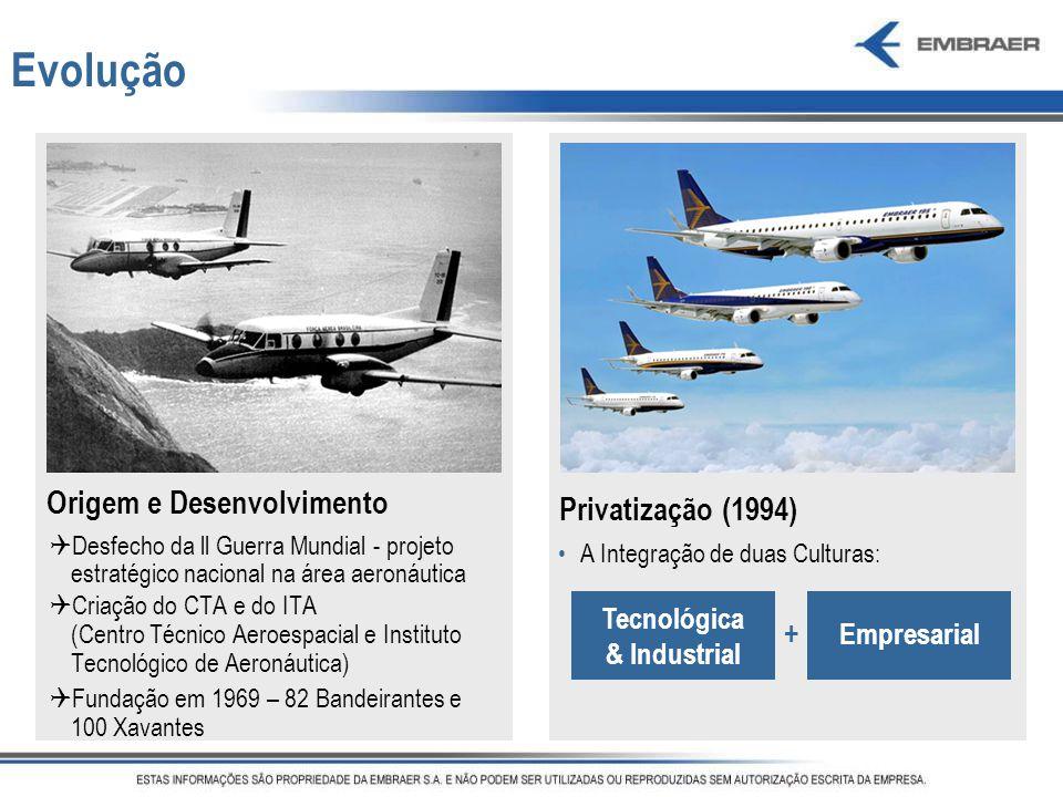 Evolução Origem e Desenvolvimento Privatização (1994) + Tecnológica