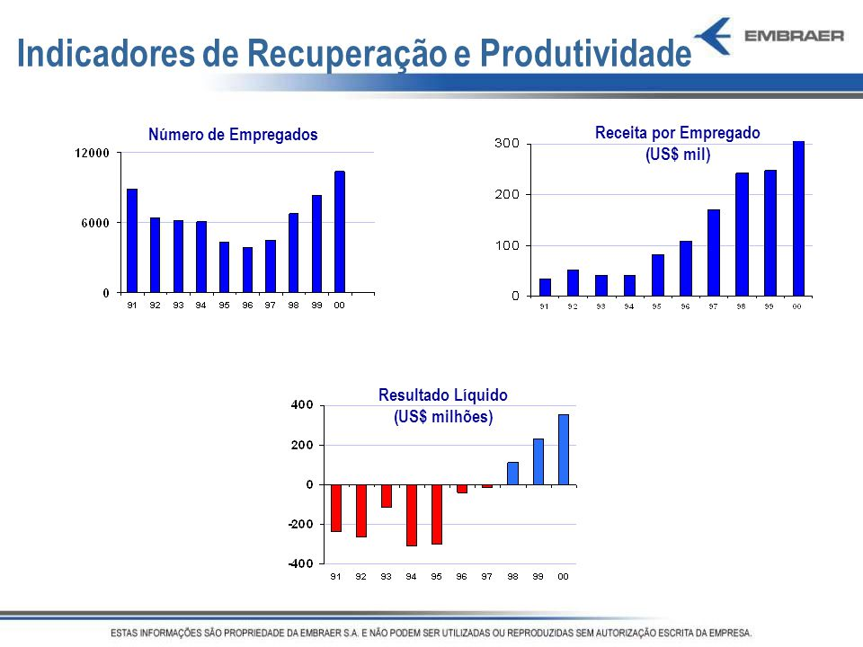 Indicadores de Recuperação e Produtividade