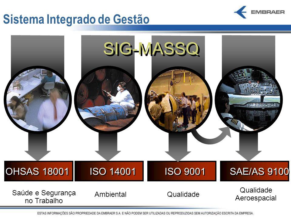 SIG-MASSQ Sistema Integrado de Gestão OHSAS 18001 ISO 14001 ISO 9001