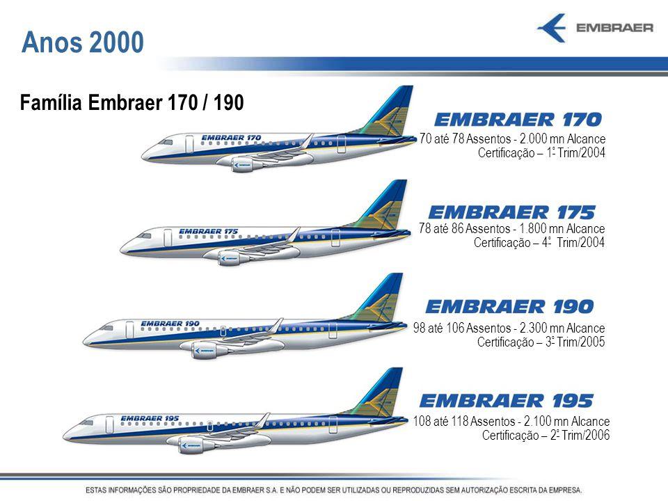 Anos 2000 Família Embraer 170 / 190. 70 até 78 Assentos - 2.000 mn Alcance. Certificação – 1º Trim/2004.