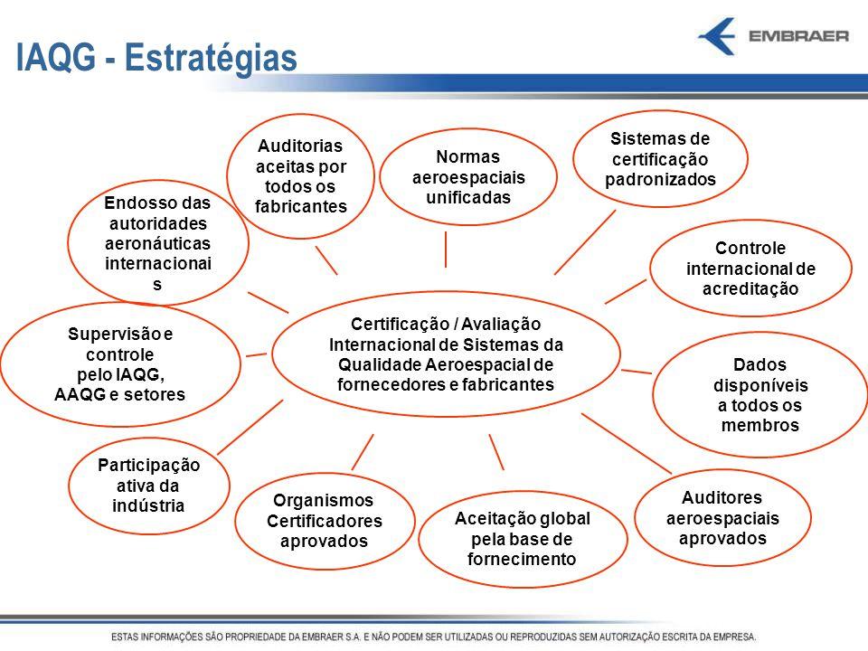 IAQG - Estratégias Sistemas de certificação padronizados