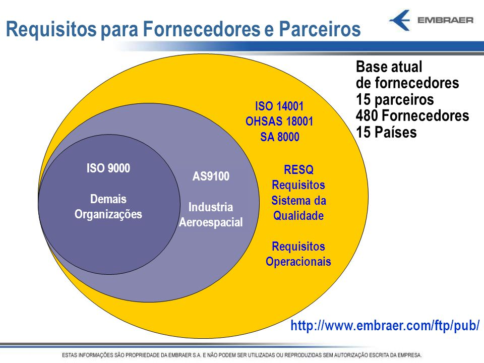 Requisitos Operacionais Industria Aeroespacial