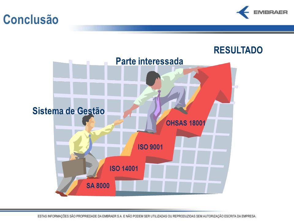 Conclusão RESULTADO Parte interessada Sistema de Gestão OHSAS 18001