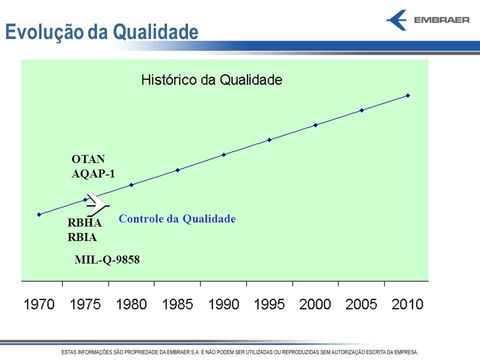 Evolução da Qualidade OTAN AQAP-1 Controle da Qualidade RBHA RBIA