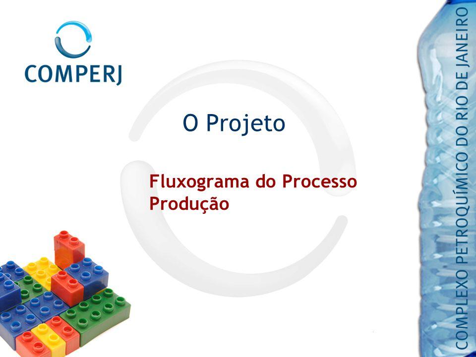 O Projeto Fluxograma do Processo Produção