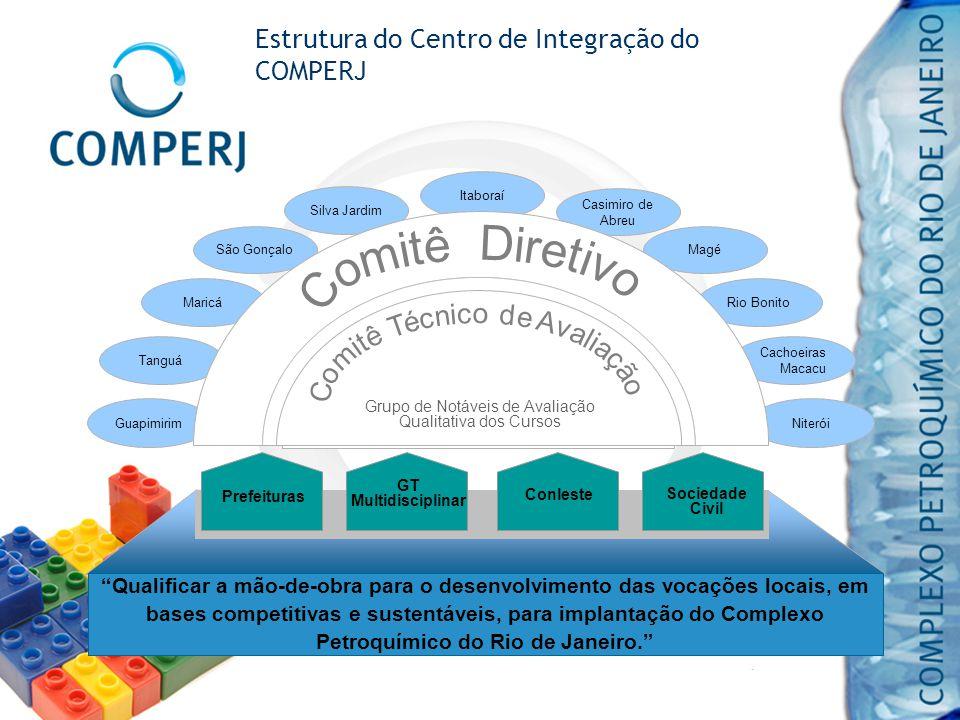 Estrutura do Centro de Integração do COMPERJ