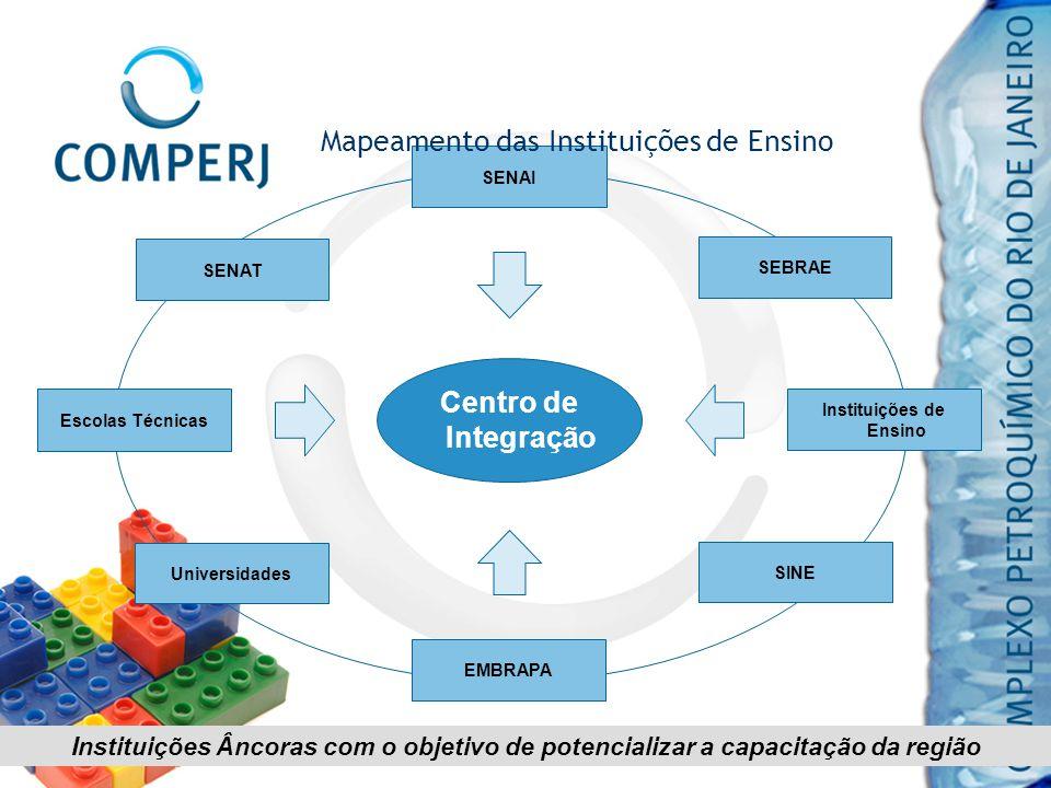 Mapeamento das Instituições de Ensino