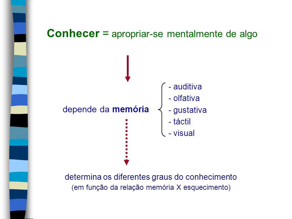 Conhecer = apropriar-se mentalmente de algo