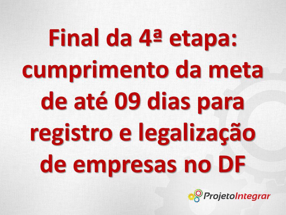 Final da 4ª etapa: cumprimento da meta de até 09 dias para registro e legalização de empresas no DF