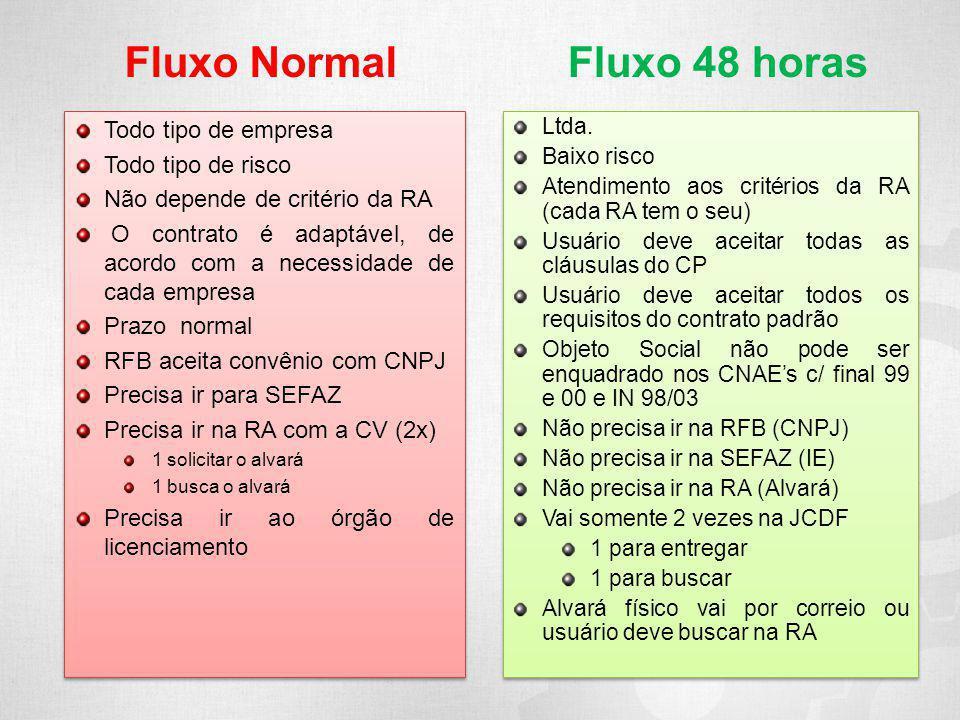 Fluxo Normal Fluxo 48 horas