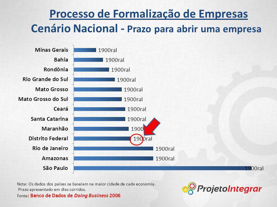 Processo de Formalização de Empresas Cenário Nacional - Prazo para abrir uma empresa