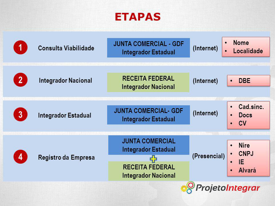 ETAPAS 1 2 3 4 JUNTA COMERCIAL - GDF Integrador Estadual Nome