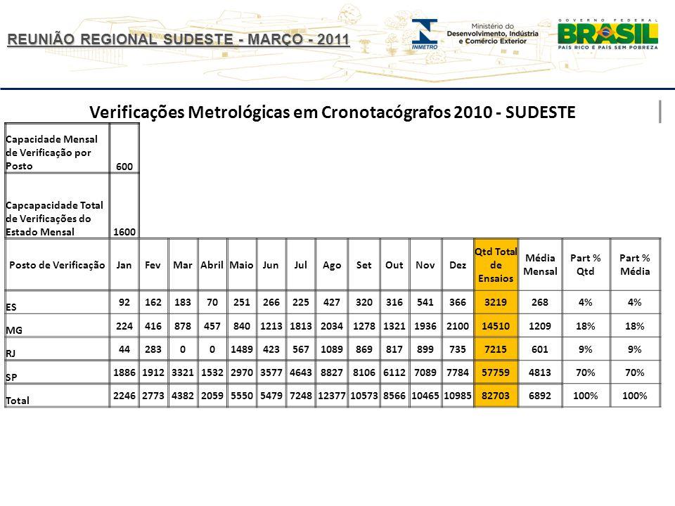 Verificações Metrológicas em Cronotacógrafos 2010 - SUDESTE