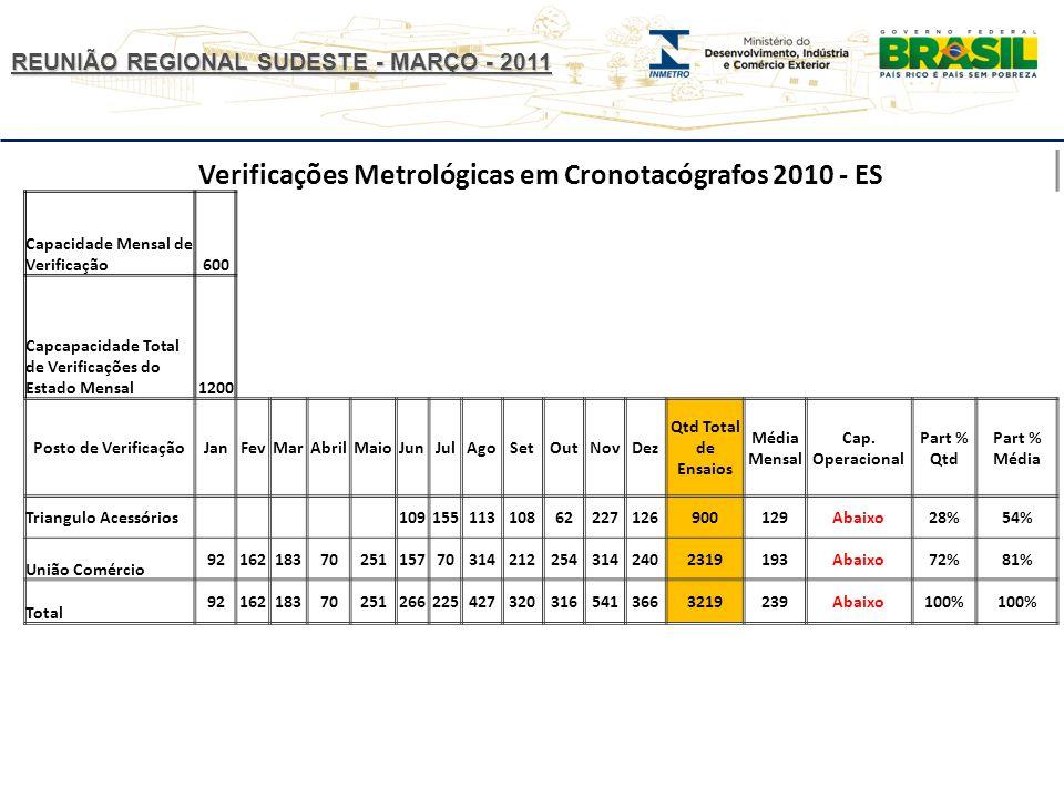 Verificações Metrológicas em Cronotacógrafos 2010 - ES