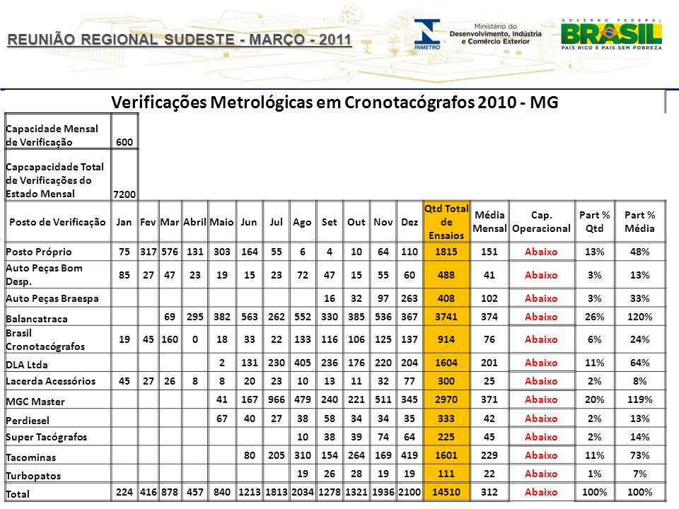 Verificações Metrológicas em Cronotacógrafos 2010 - MG