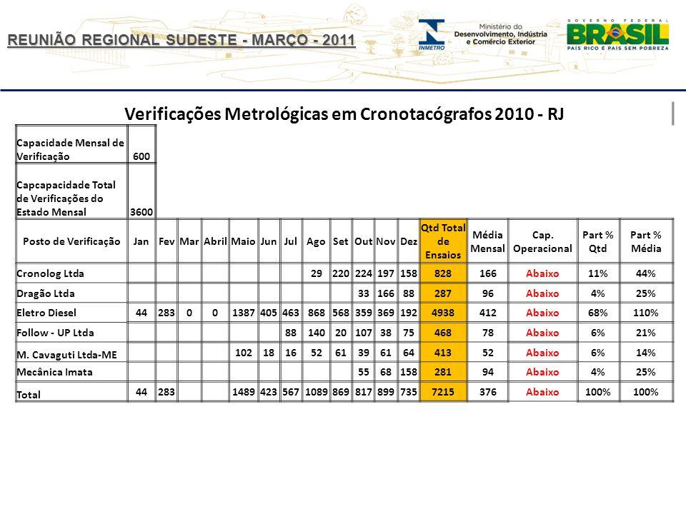 Verificações Metrológicas em Cronotacógrafos 2010 - RJ