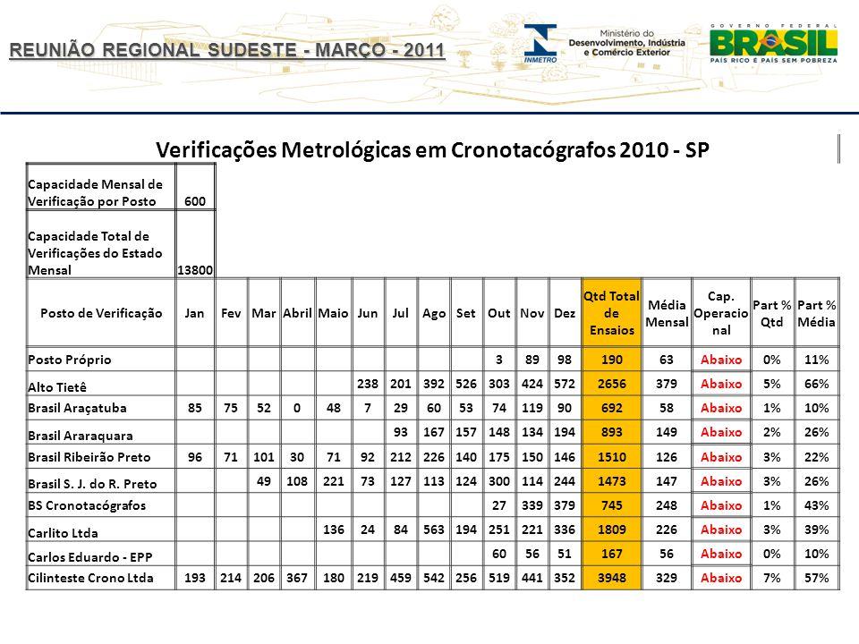 Verificações Metrológicas em Cronotacógrafos 2010 - SP