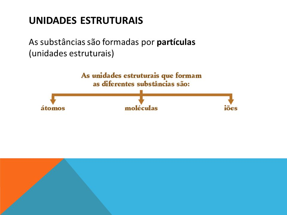 Unidades estruturais As substâncias são formadas por partículas (unidades estruturais)
