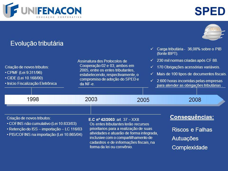 SPED Evolução tributária 1998 2003 2005 2008 Consequências: