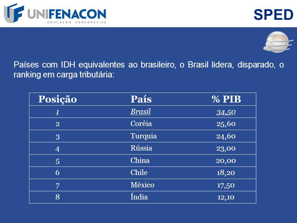 SPED Países com IDH equivalentes ao brasileiro, o Brasil lidera, disparado, o ranking em carga tributária: