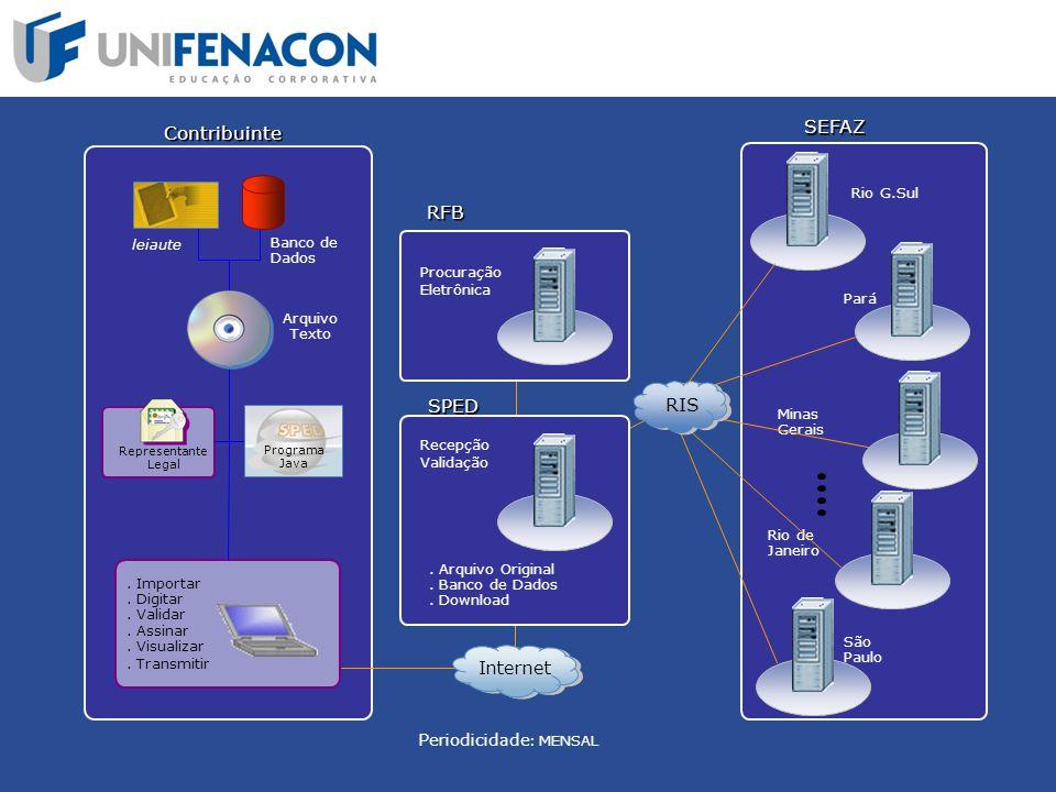 SEFAZ Contribuinte RFB SPED RIS Internet Periodicidade: MENSAL