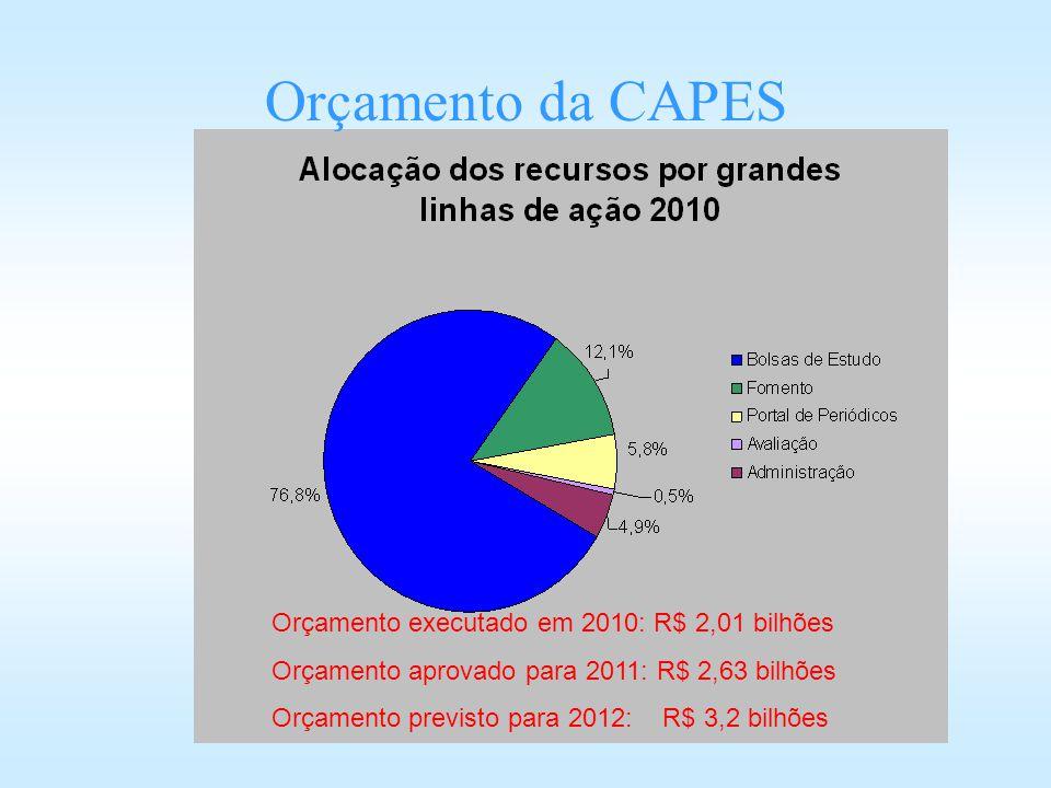 Orçamento da CAPES Orçamento executado em 2010: R$ 2,01 bilhões