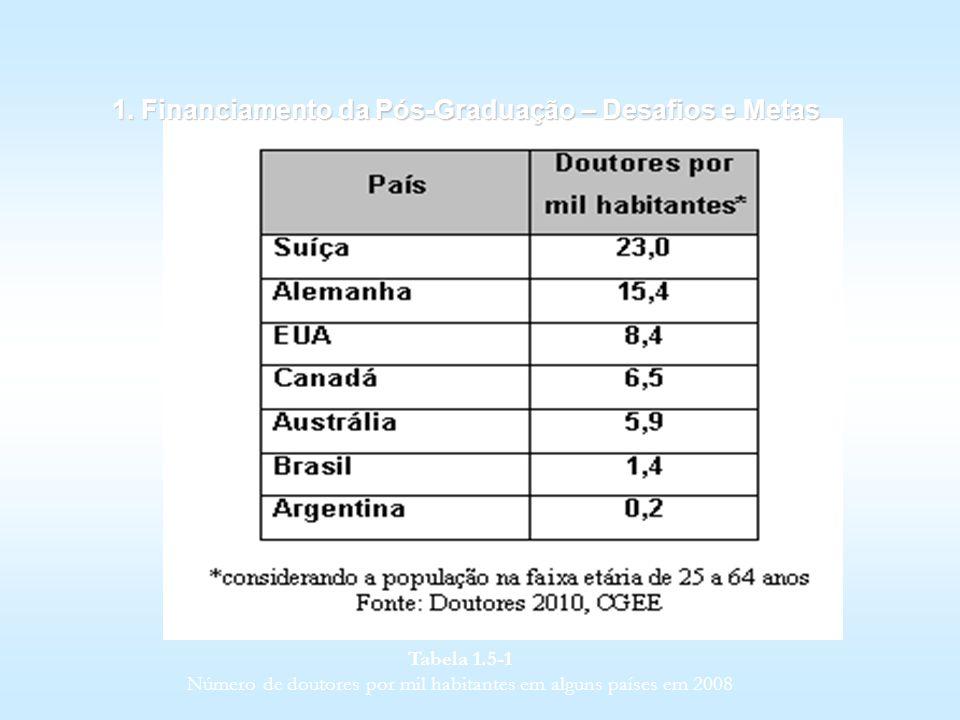 Número de doutores por mil habitantes em alguns países em 2008