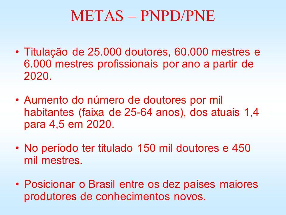 METAS – PNPD/PNE Titulação de 25.000 doutores, 60.000 mestres e 6.000 mestres profissionais por ano a partir de 2020.