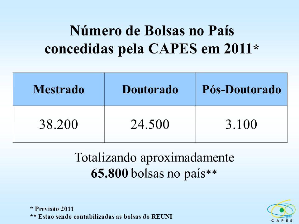 Número de Bolsas no País concedidas pela CAPES em 2011*