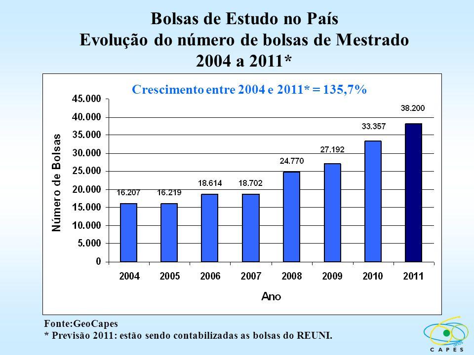 Bolsas de Estudo no País Evolução do número de bolsas de Mestrado
