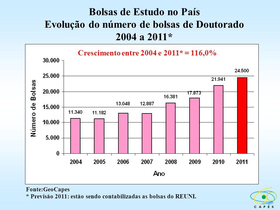 Bolsas de Estudo no País Evolução do número de bolsas de Doutorado