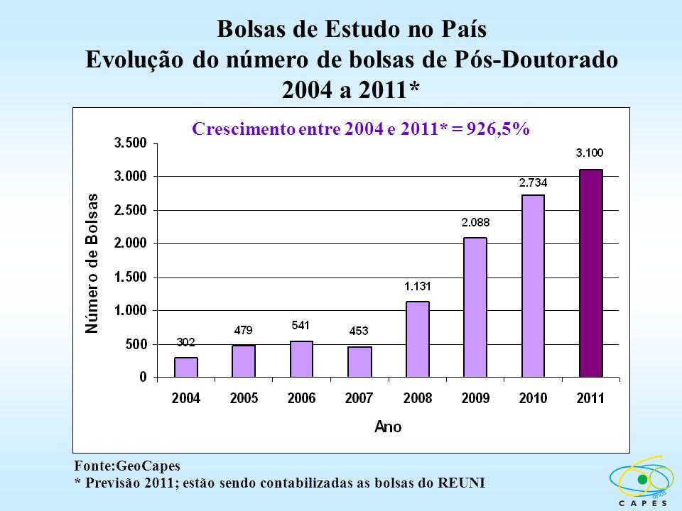 Bolsas de Estudo no País Evolução do número de bolsas de Pós-Doutorado