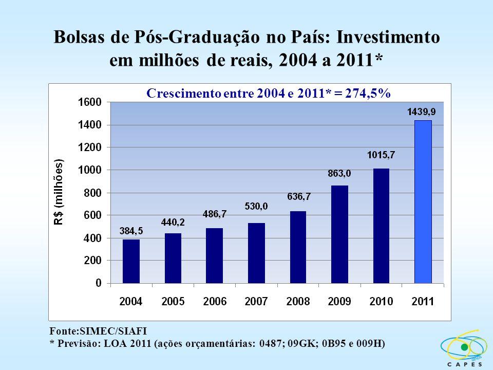 Bolsas de Pós-Graduação no País: Investimento em milhões de reais, 2004 a 2011*