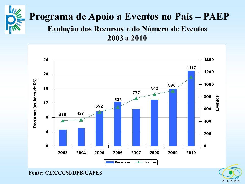 Programa de Apoio a Eventos no País – PAEP