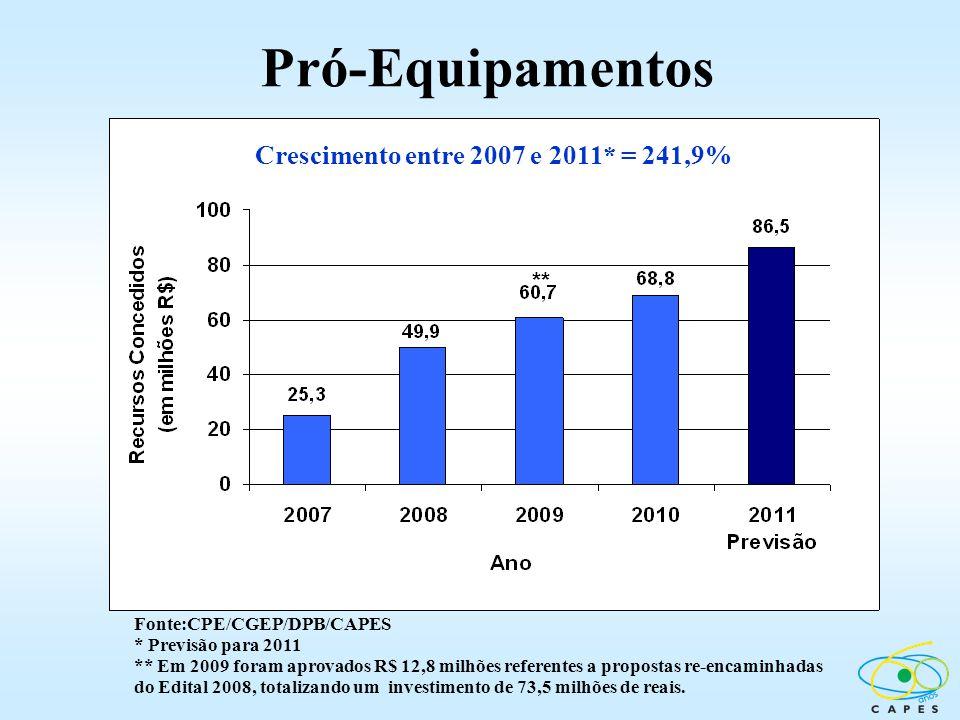Pró-Equipamentos Crescimento entre 2007 e 2011* = 241,9% **