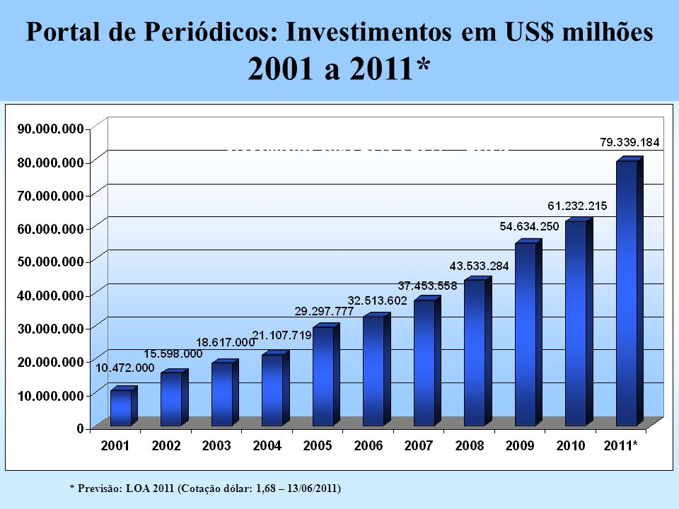 Portal de Periódicos: Investimentos em US$ milhões 2001 a 2011*