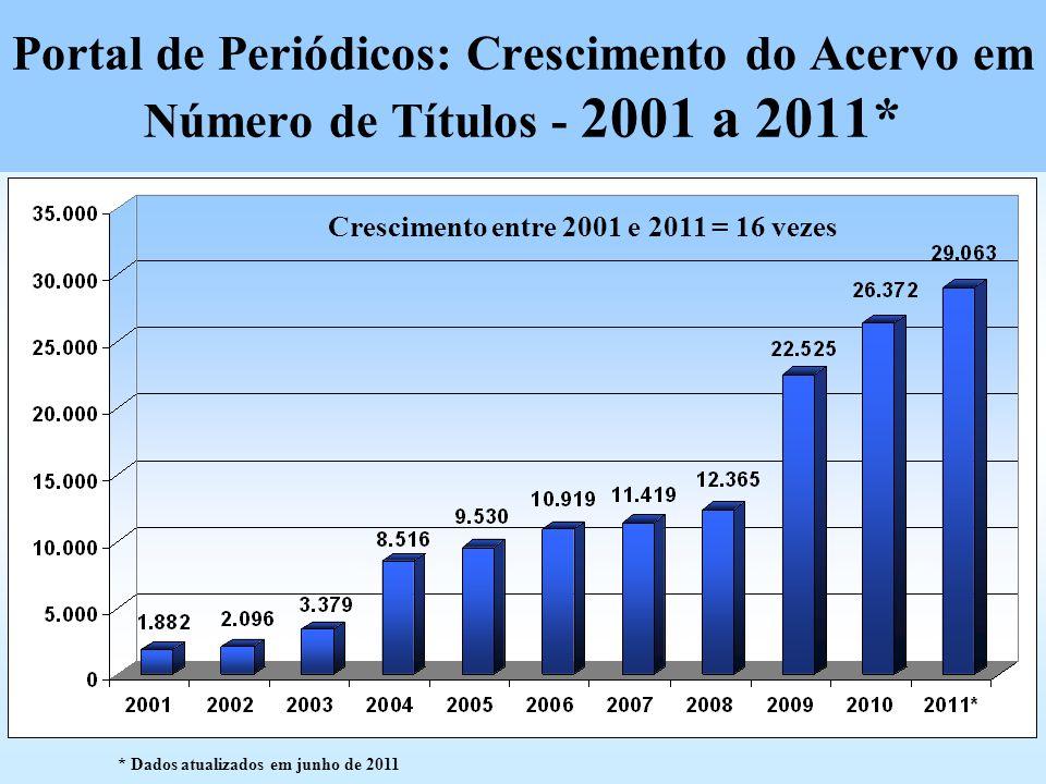 Portal de Periódicos: Crescimento do Acervo em Número de Títulos - 2001 a 2011*