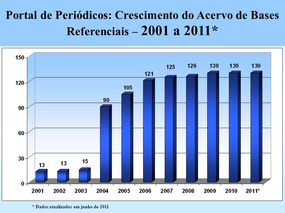 Portal de Periódicos: Crescimento do Acervo de Bases Referenciais – 2001 a 2011*