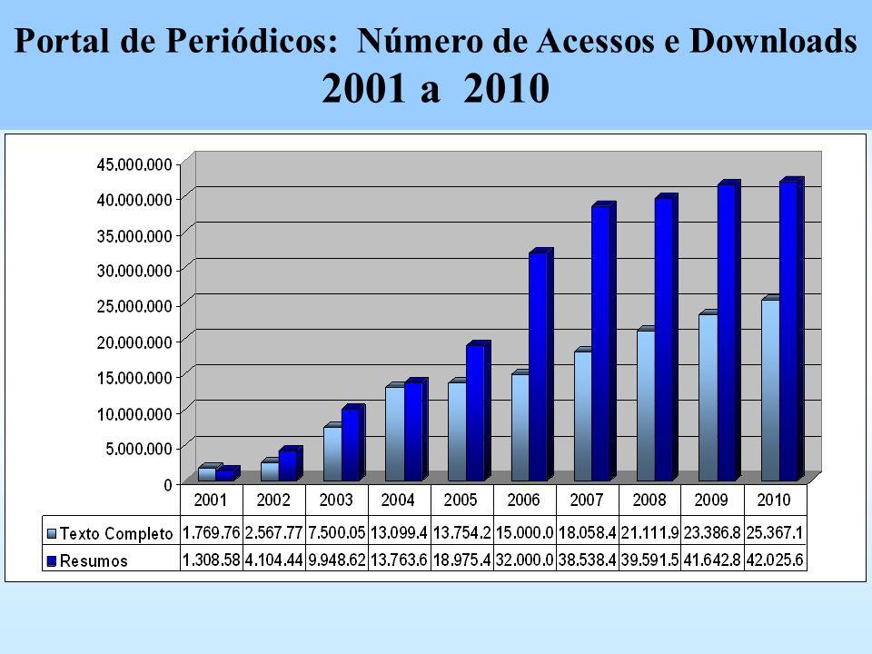 Portal de Periódicos: Número de Acessos e Downloads 2001 a 2010